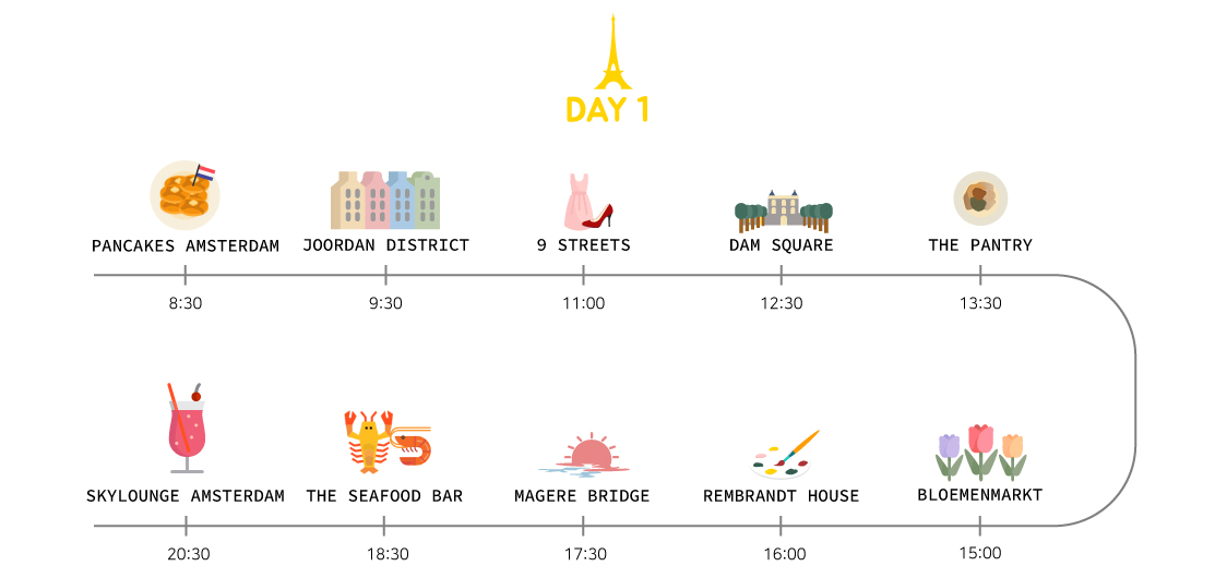 AMSTERDAM ITINERARY FOR 3 DAYS