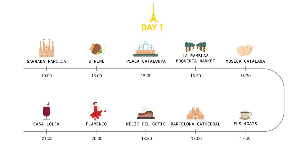 barcelona itinerary day 1