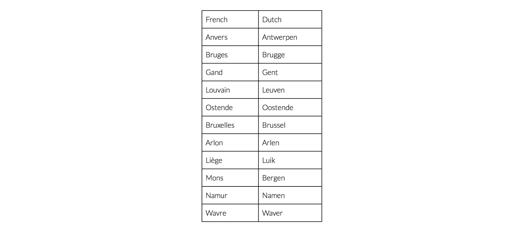 Language in Belgium