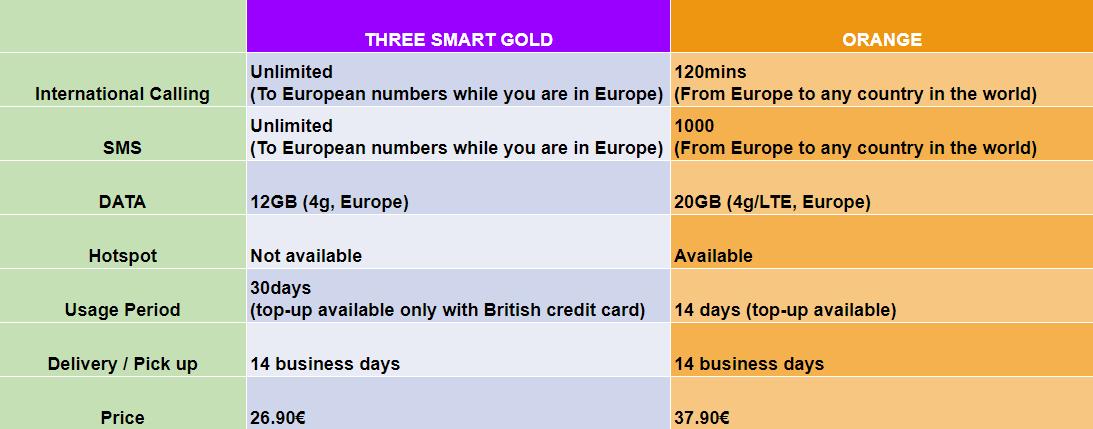 Three SIM VS Orange holiday | O'Bon Paris | Easy to be Parisian